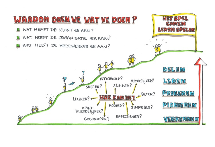 Waarom doen we wat we doen?