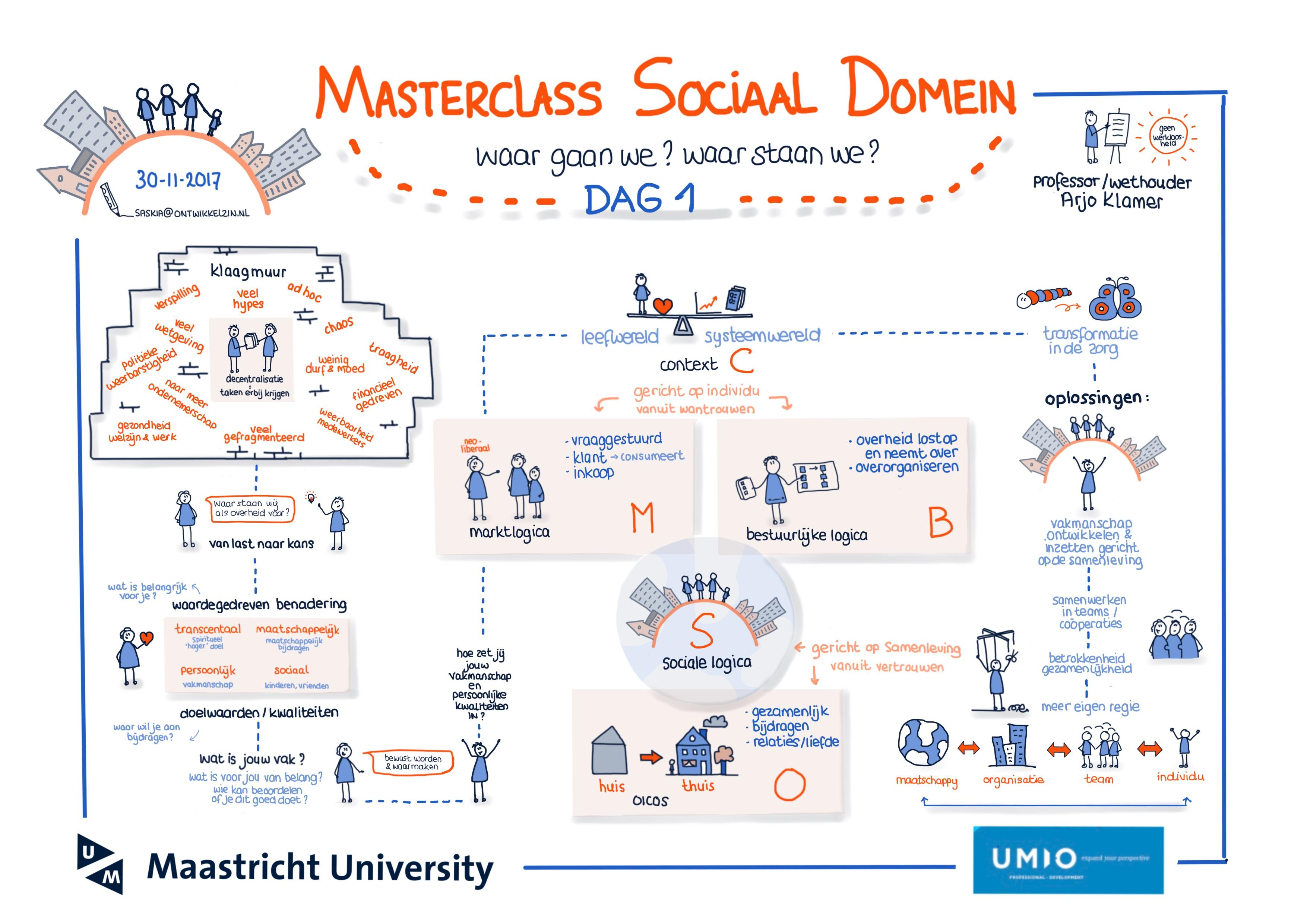 Verslag van dag 1 van de Masterclass Sociaal Domein (UMIO/Maastricht University)