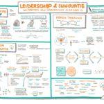 Leiderschap & Innovatie dag 2
