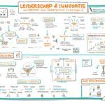 Leiderschap & Innovatie dag 1