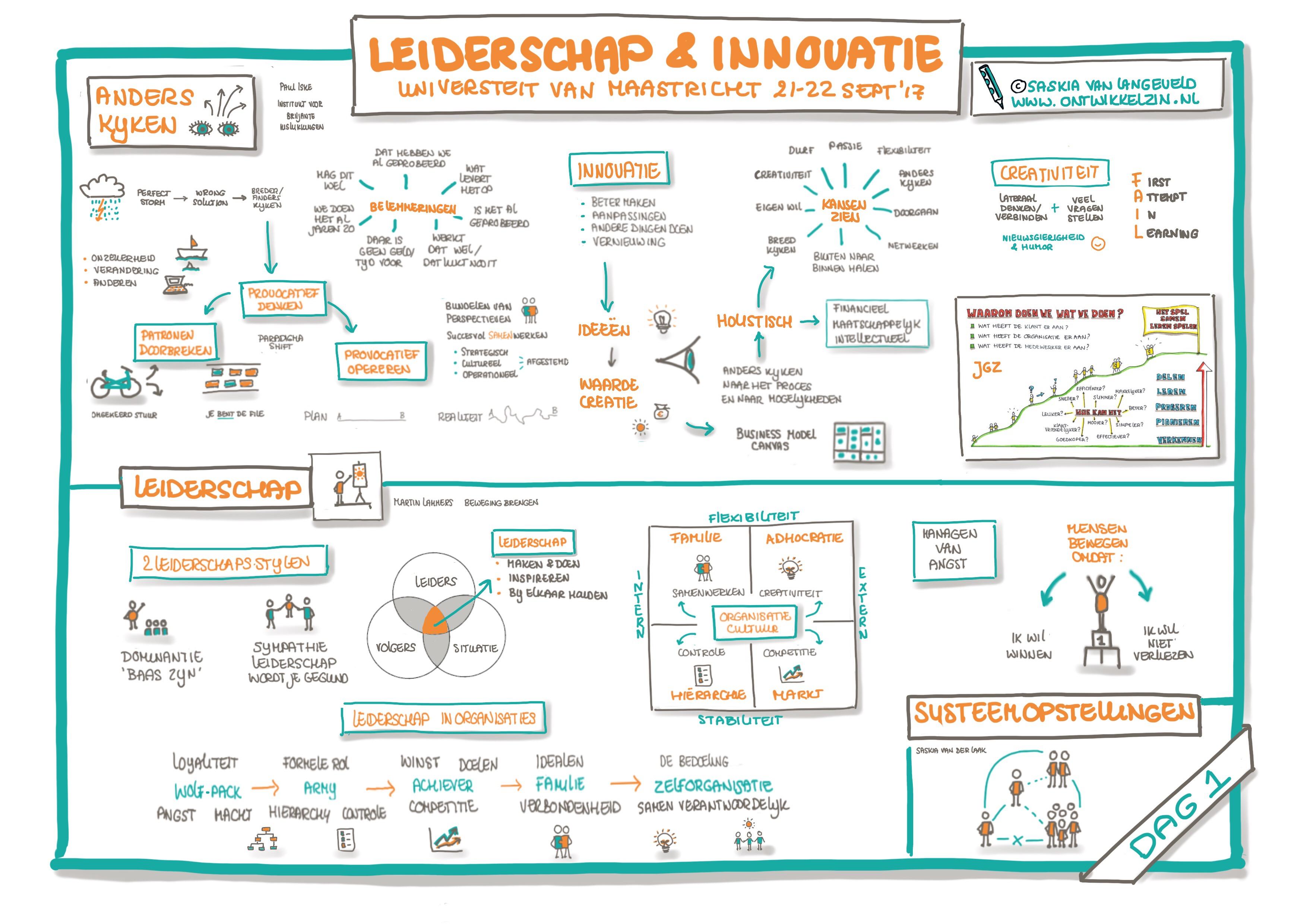 Visueel verslag Masterclass Leiderschap & Innovatie dag 1