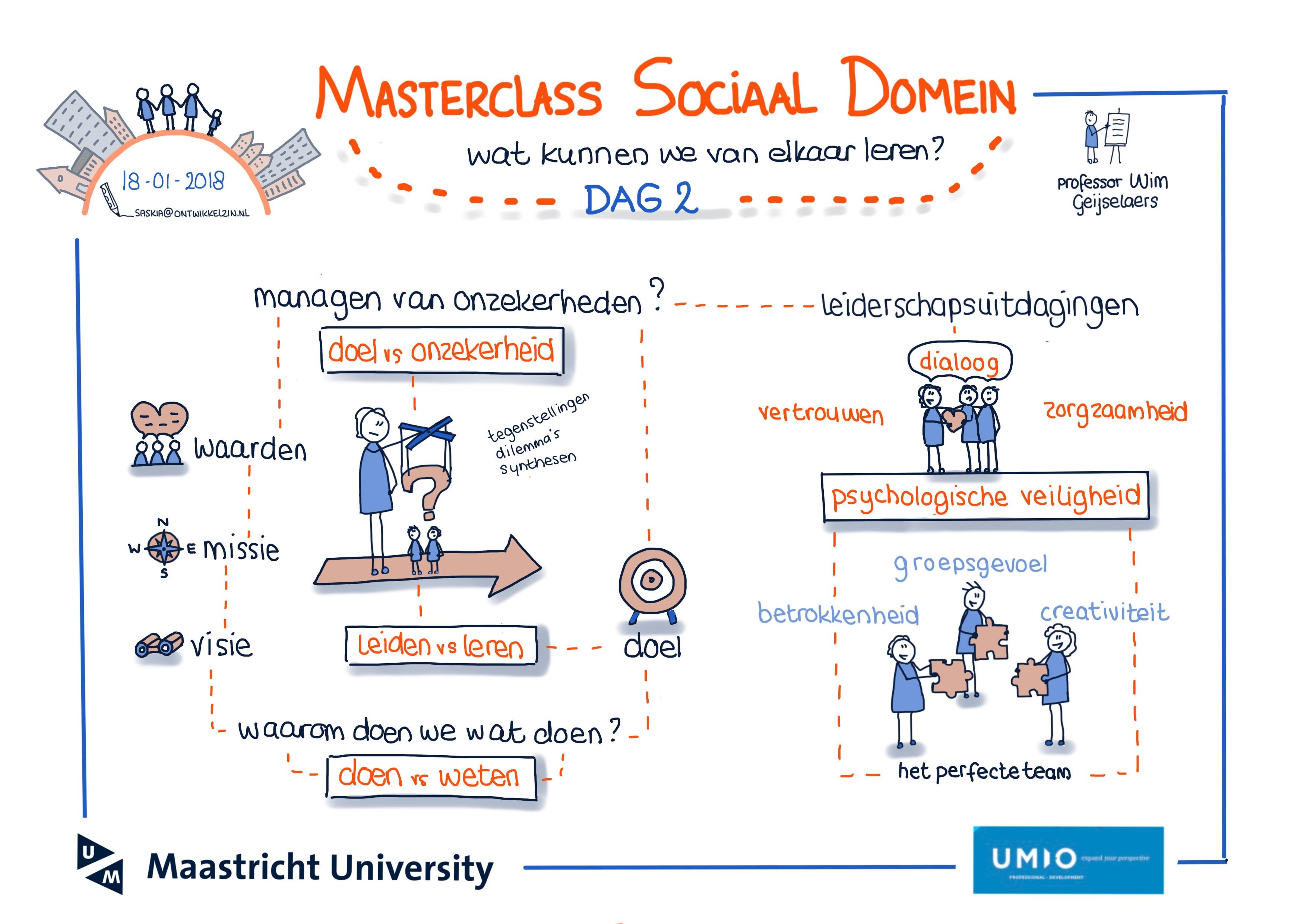 Masterclass Sociaal Domein Maastricht University