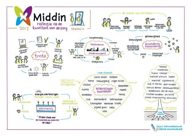 thema's Middin