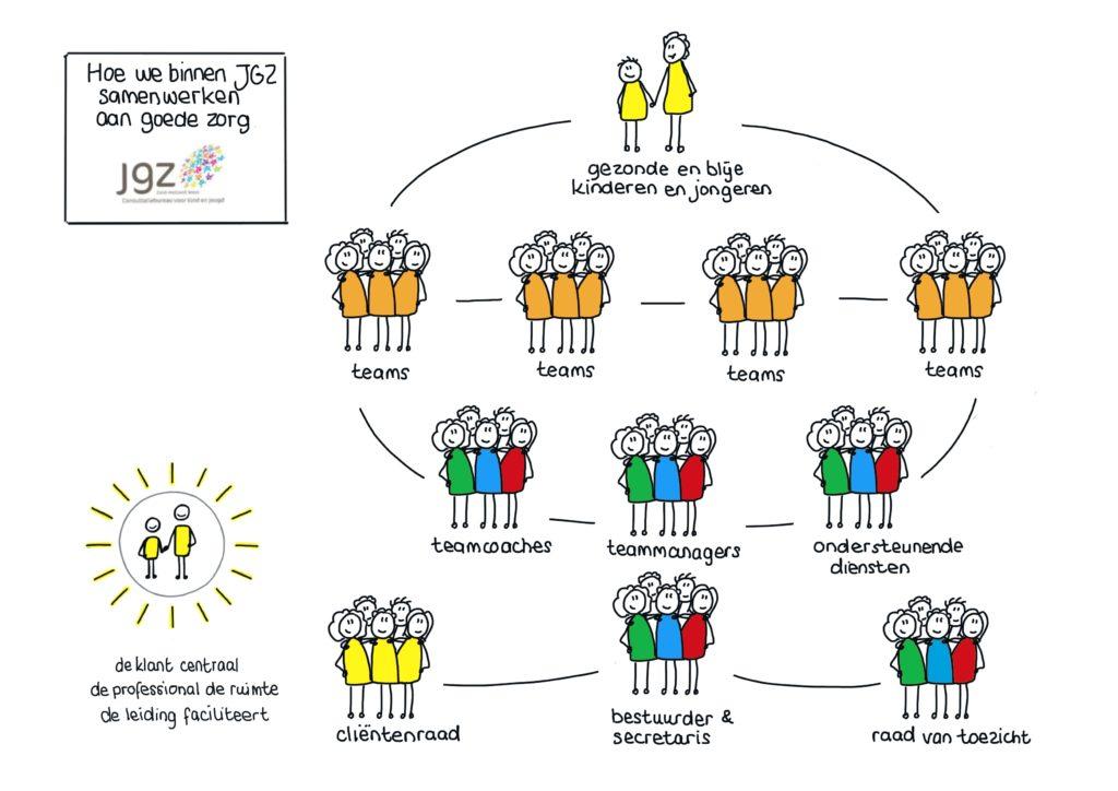 De gewenste manier van samenwerken voor de klant binnen JGZ.