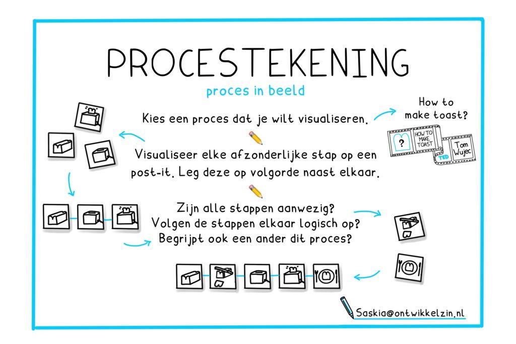 Procestekening